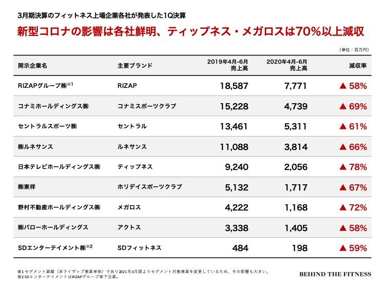 フィットネス業界の3月決算上場各社 第1四半期の売上高の比較