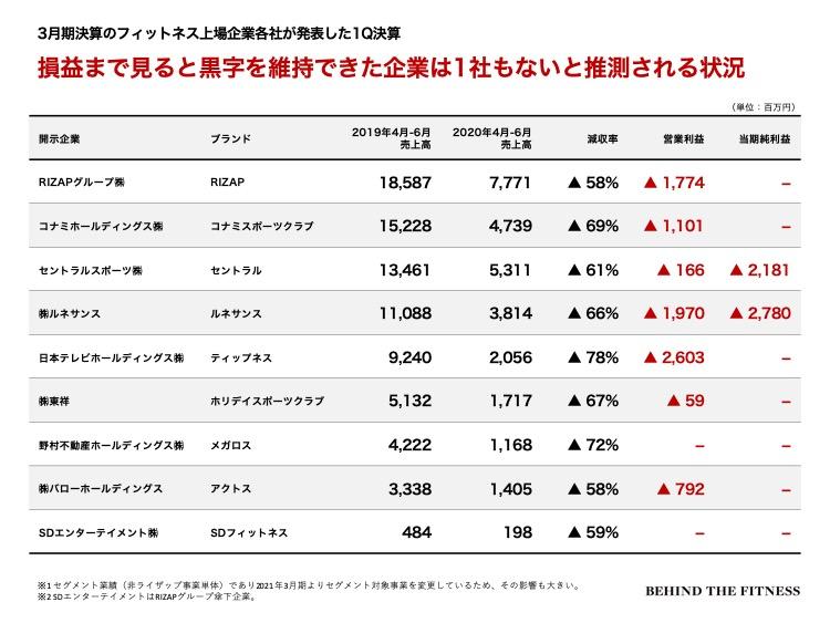 フィットネス業界の3月決算上場各社 第1四半期の利益の比較