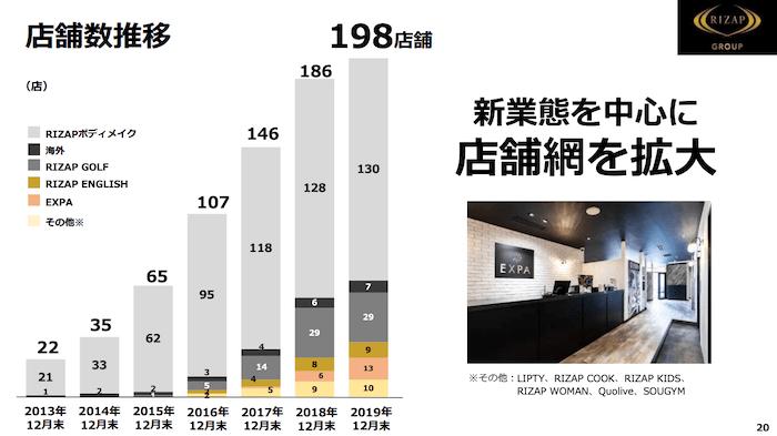 RIZAP(ライザップ)グループが運営するフィットネス業態店舗の出店推移のグラフ