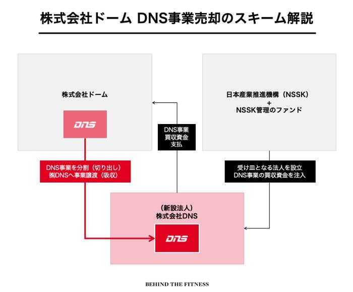 株式会社ドームのDNS事業売却のスキーム図