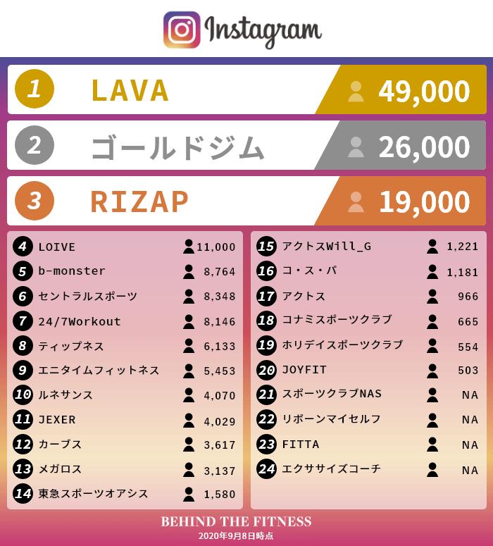 日本の主要フィットネスクラブ・ジムのインスタグラム公式アカウントフォロワーランキング
