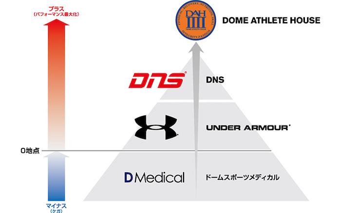 株式会社ドームが提供する事業のポジションとバリューチェーン