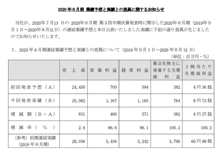 株式会社カーブスホールディングスが発表した2020年8月期業績予想と実績との差異説明資料