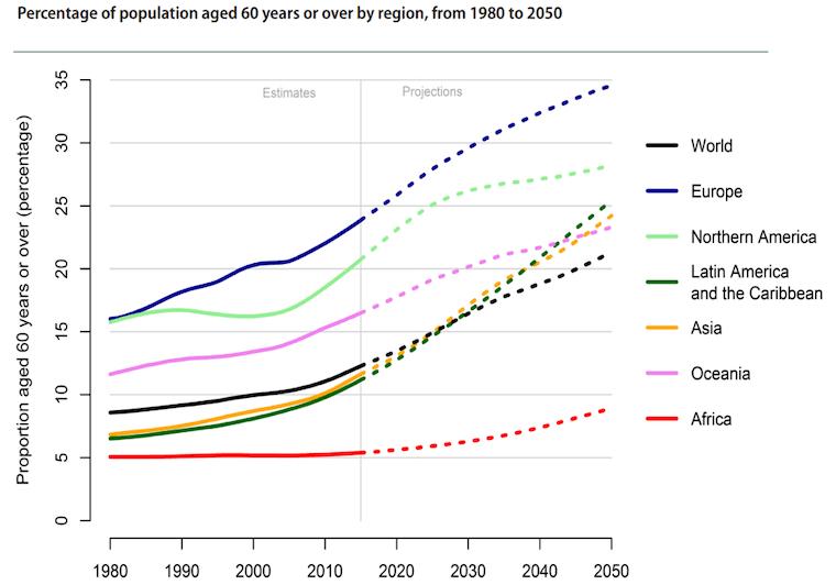 1980年から2050年の地域別60歳以上の増加の推移グラフ