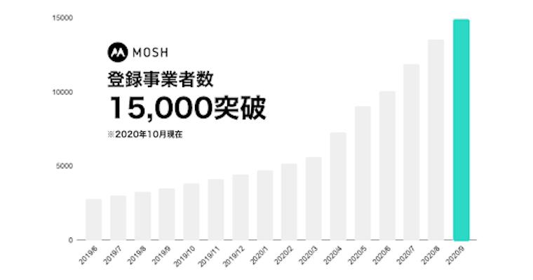 MOSHの登録事業者数の推移グラフ