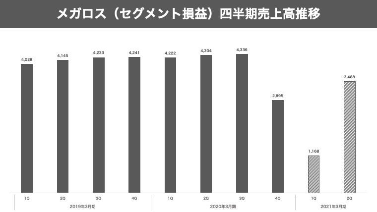 メガロスの四半期売上高推移のグラフ