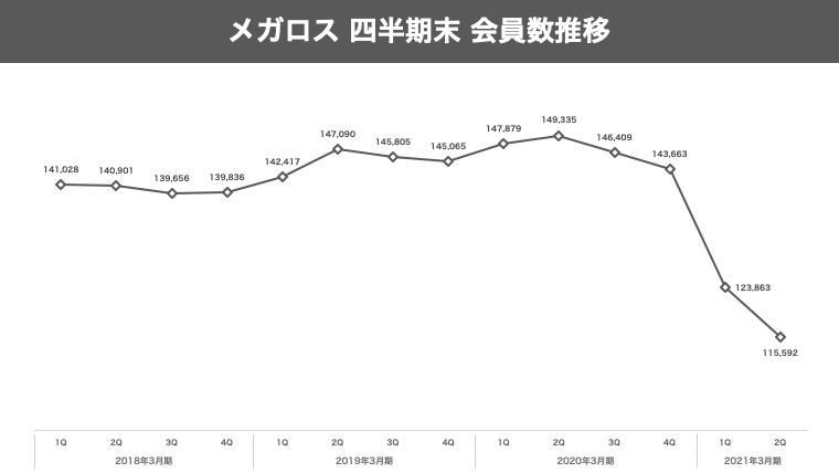 メガロスの会員数推移のグラフ