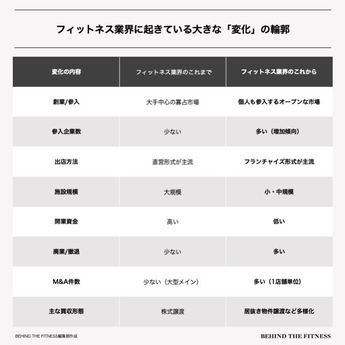 日本のフィットネス業界に起きている市場変化の一覧