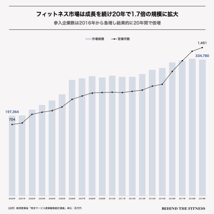 日本のフィットネス市場規模の推移と参入企業数の推移