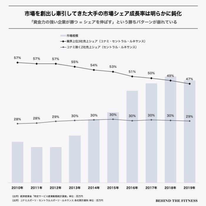 コナミスポーツ、セントラルスポーツ、ルネサンス3社の売上シェアと日本のフィットネス市場規模推移