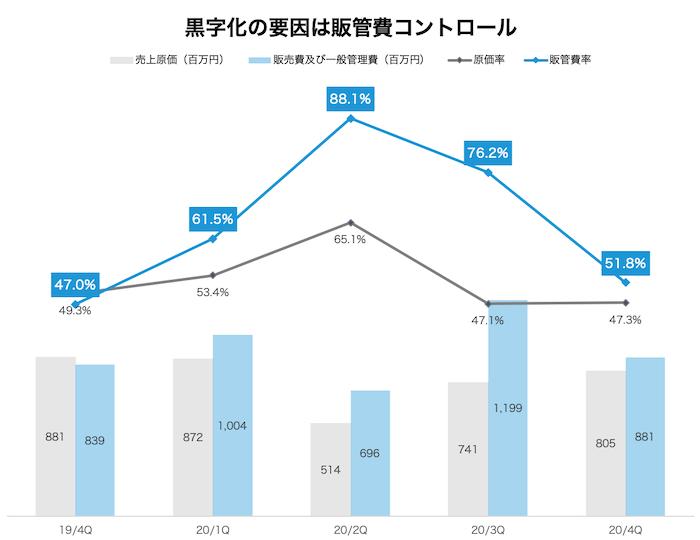 24/7Workoutを運営する株式会社トゥエンティーフォーセブンのコストコントロール説明グラフ