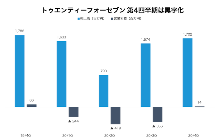 24/7Workoutを運営する株式会社トゥエンティーフォーセブンの四半期業績推移グラフ