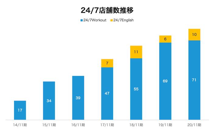 24/7Workoutを運営する株式会社トゥエンティーフォーセブンの店舗数推移グラフ