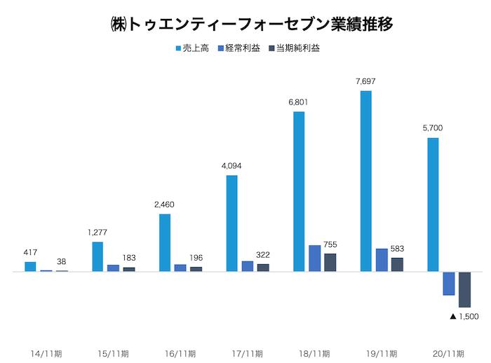 24/7Workoutを運営する株式会社トゥエンティーフォーセブンの業績推移グラフ