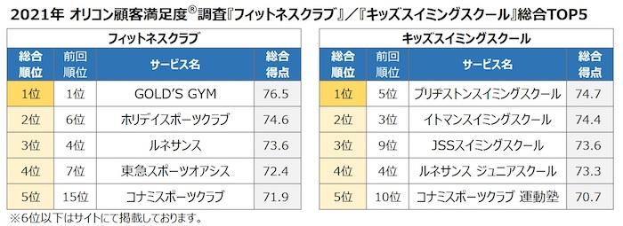 オリコン顧客満足度調査 2021年 「フィットネスクラブ」「キッズスイミングスクール」調査結果 総合TOP5