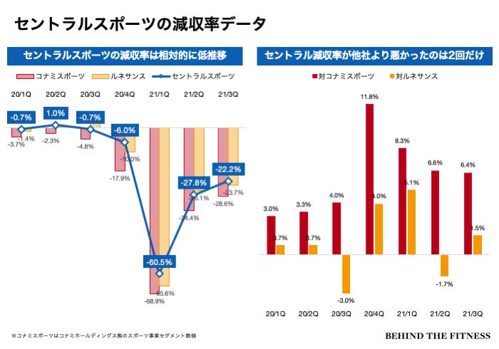 コナミスポーツ、セントラルスポーツ、ルネサンスの売上高減収率の推移と比較