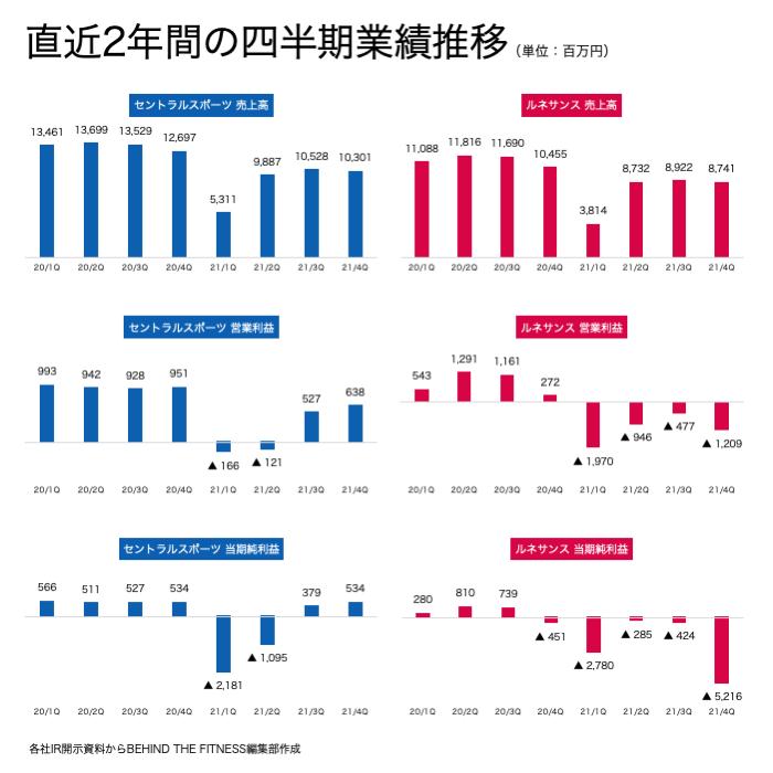セントラルスポーツ、ルネサンスの四半期業績推移の比較